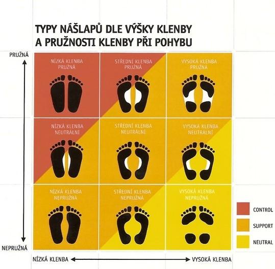 typ nášlapu běžecké boty