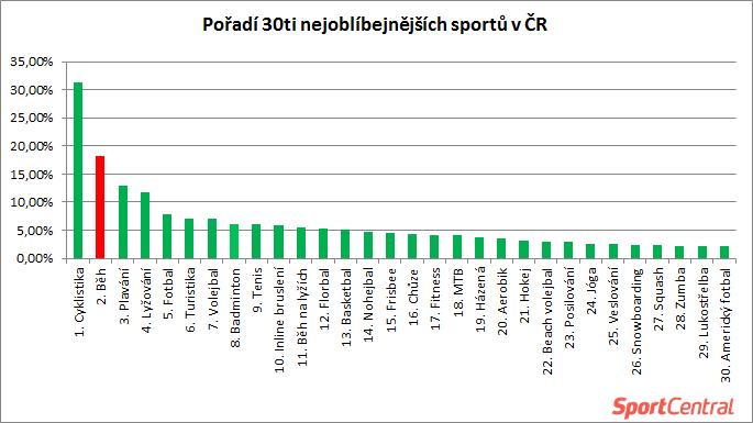 Statistiky a analýza oblíbenosti běhání v České republice